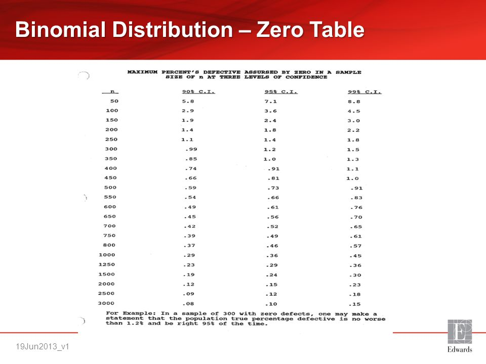 Binomial Distribution – Zero Table