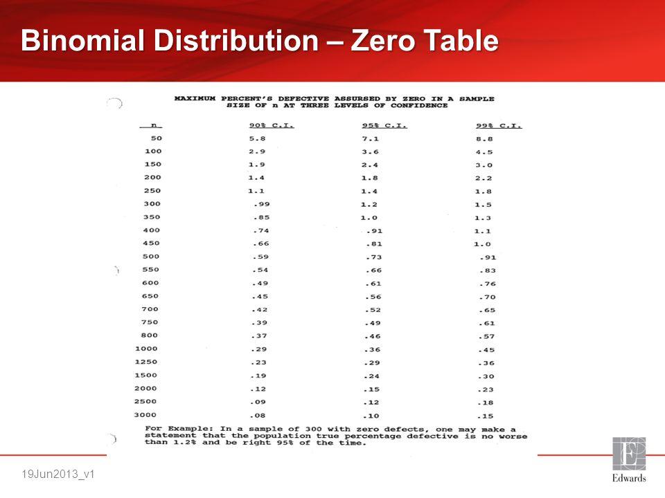 Binomial Distribution – Zero Table