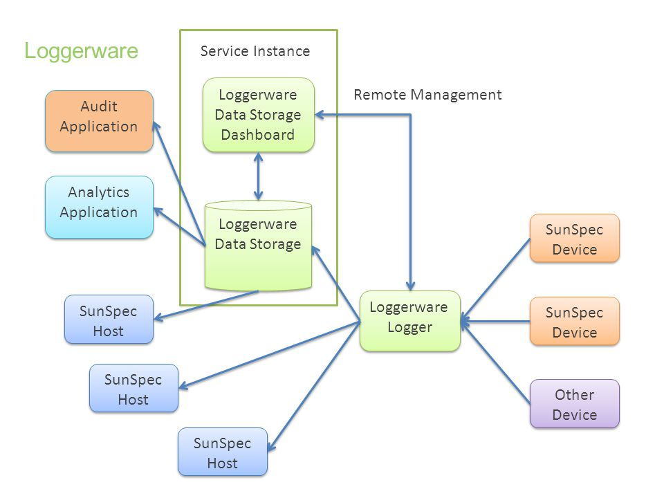 Loggerware Service Instance Loggerware Data Storage Dashboard