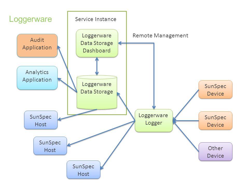 Loggerware Service Instance Loggerware Data Storage Dashboard