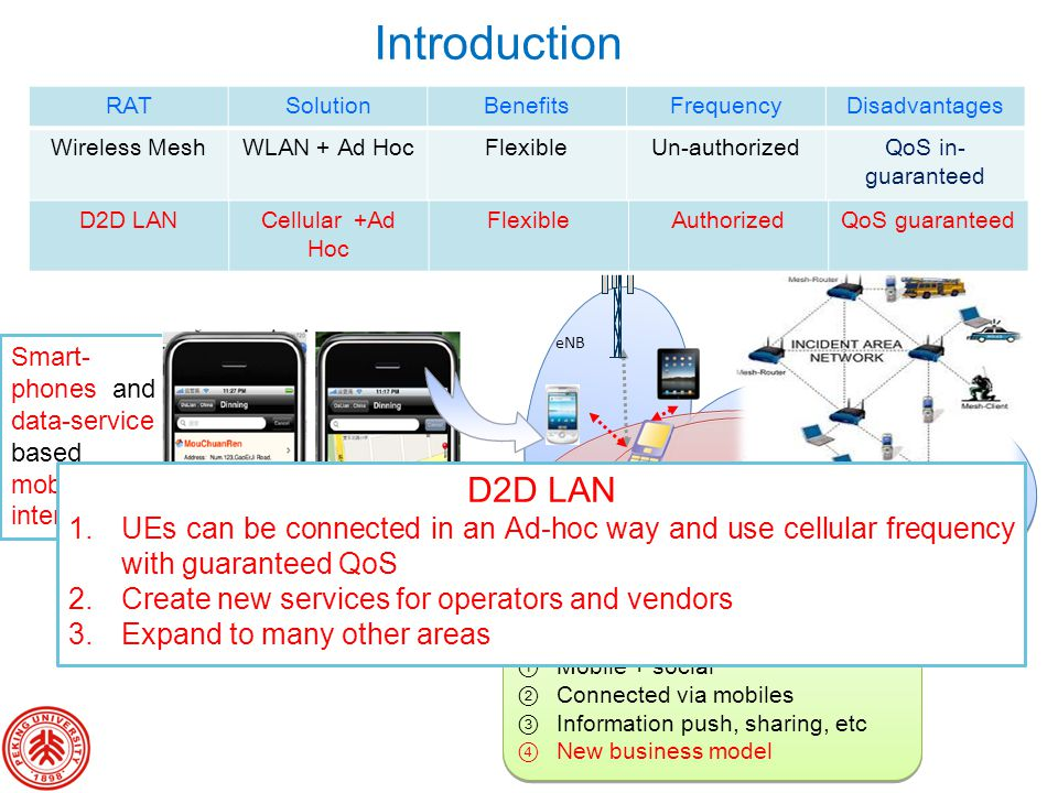 Introduction RAT. Solution. Benefits. Frequency. Disadvantages. Wireless Mesh. WLAN + Ad Hoc.