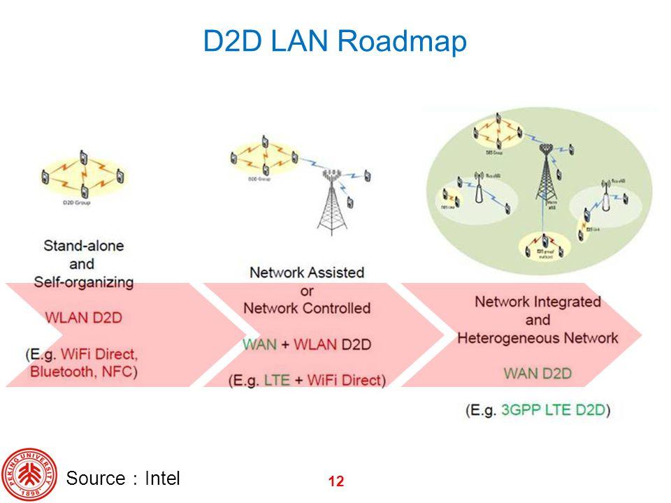 D2D LAN Roadmap Source:Intel