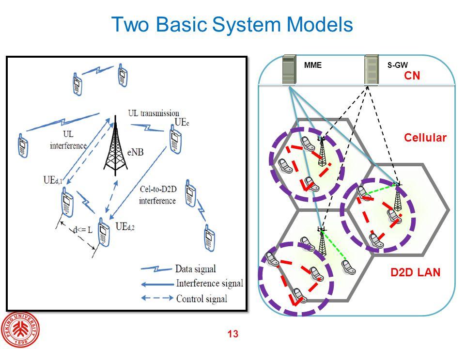 Two Basic System Models