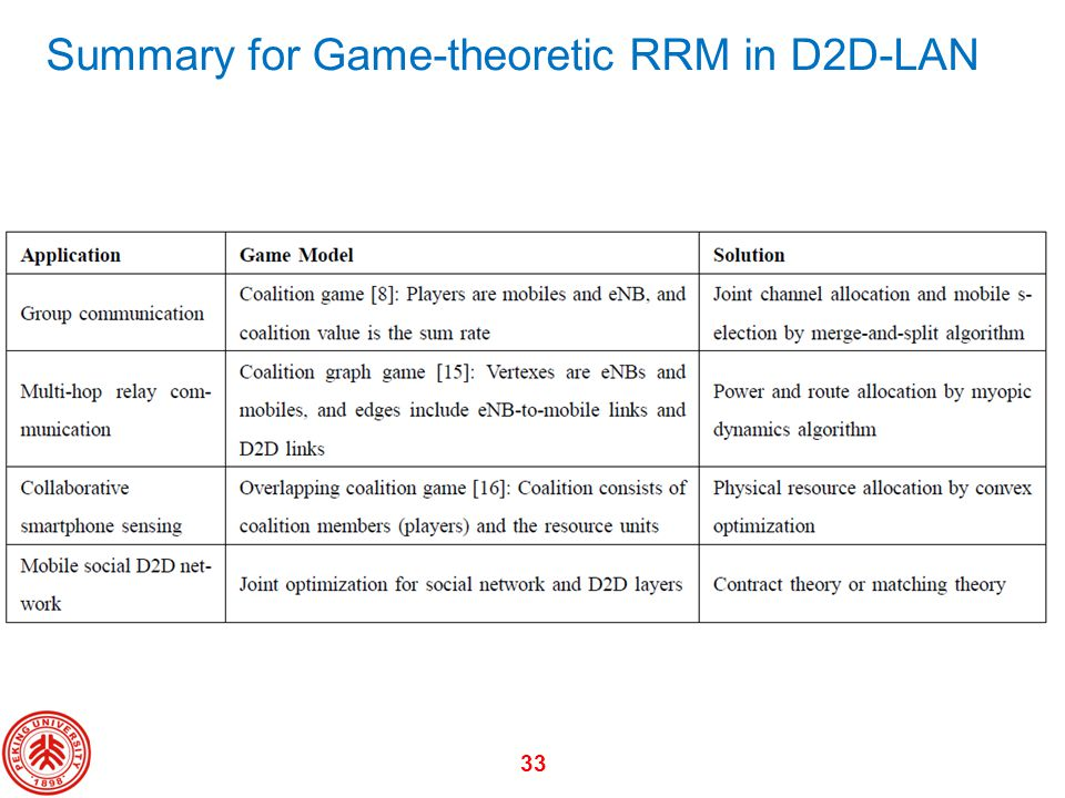 Summary for Game-theoretic RRM in D2D-LAN