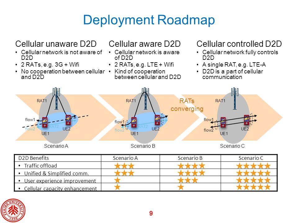 Deployment Roadmap Cellular unaware D2D Cellular aware D2D