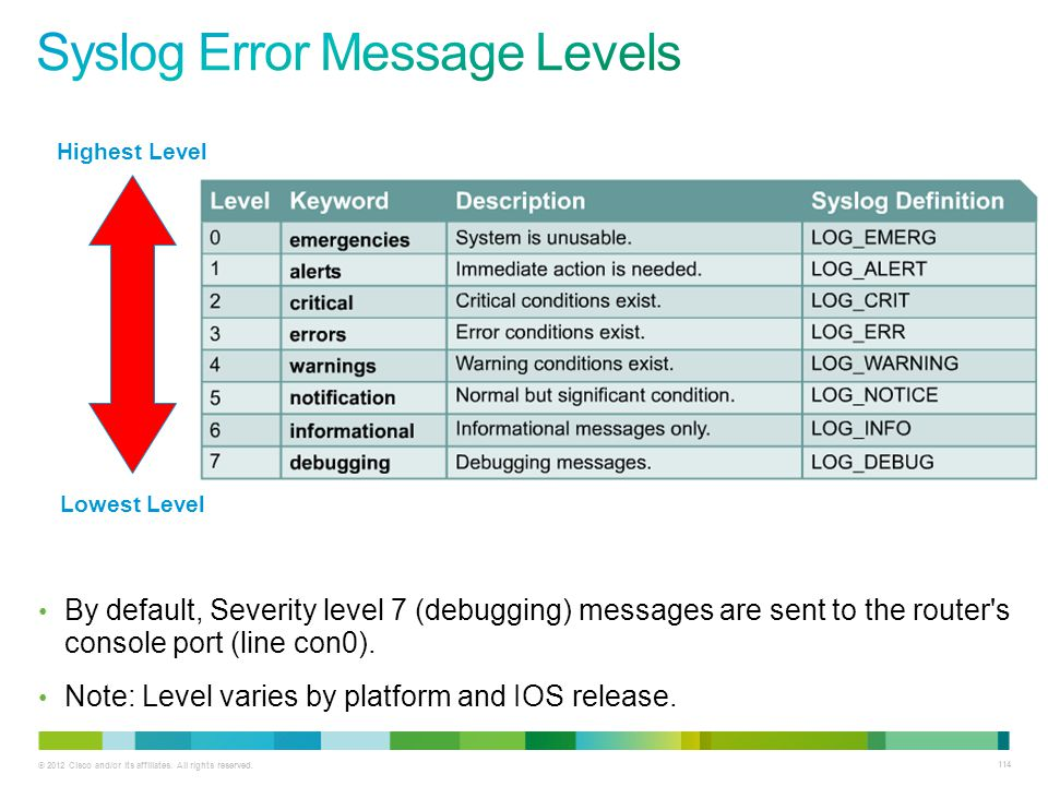Syslog Error Message Levels