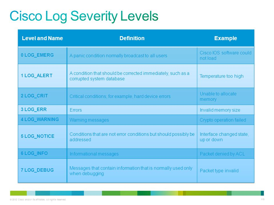 Cisco Log Severity Levels
