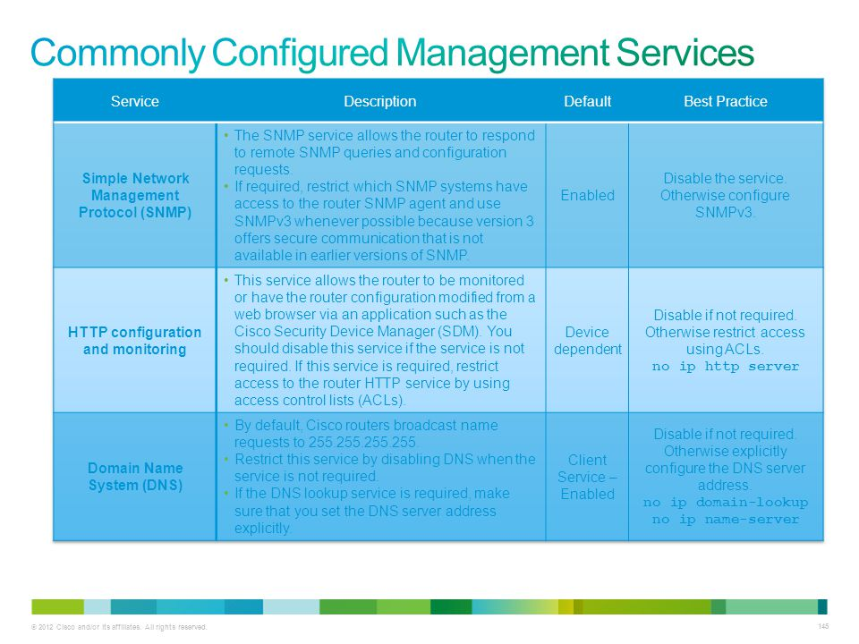 Commonly Configured Management Services