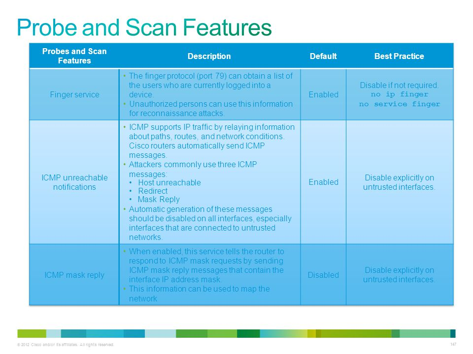 Probe and Scan Features