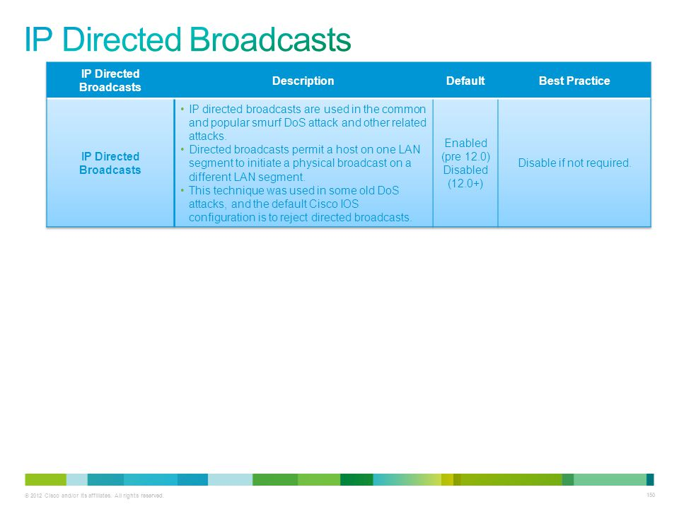IP Directed Broadcasts