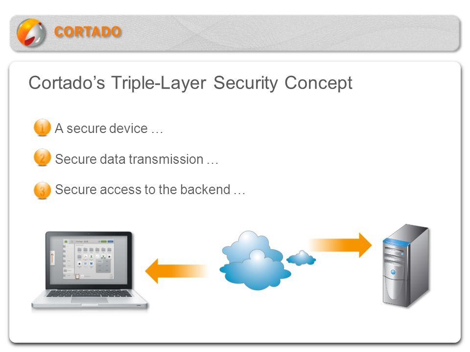 Cortado's Triple-Layer Security Concept