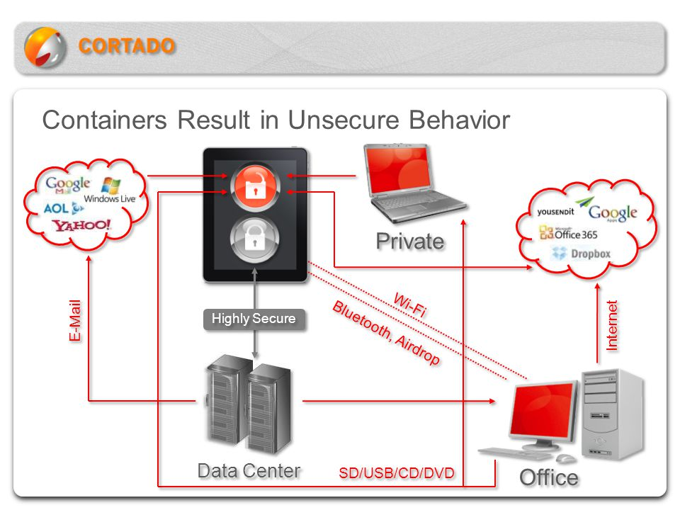 Containers Result in Unsecure Behavior