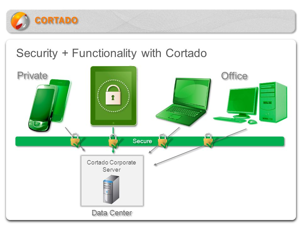 Security + Functionality with Cortado