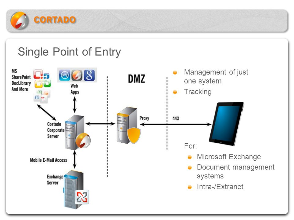 Single Point of Entry Management of just one system Tracking For: