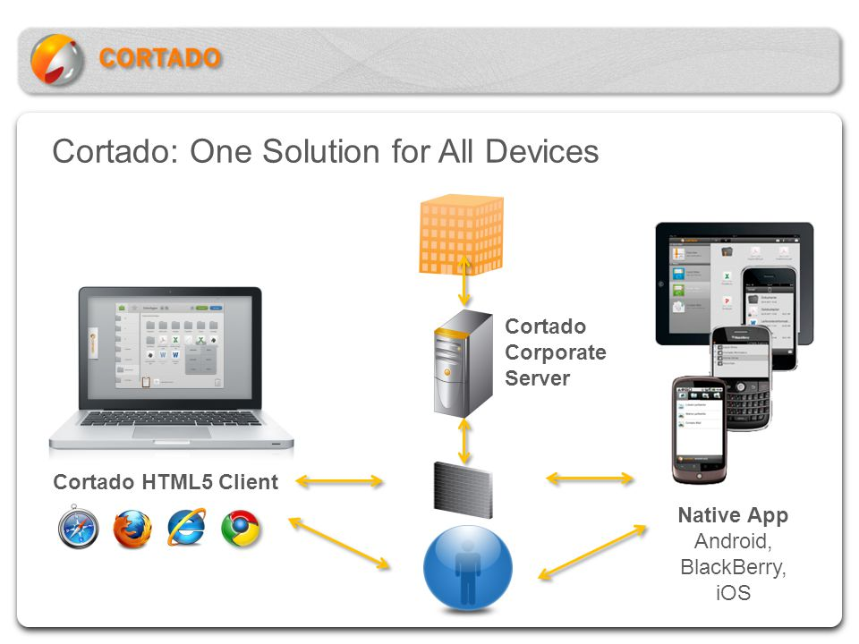 Cortado: One Solution for All Devices