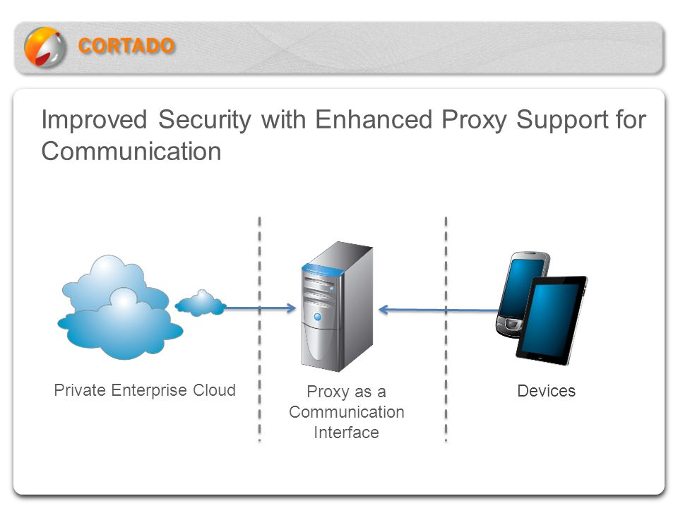 Improved Security with Enhanced Proxy Support for Communication