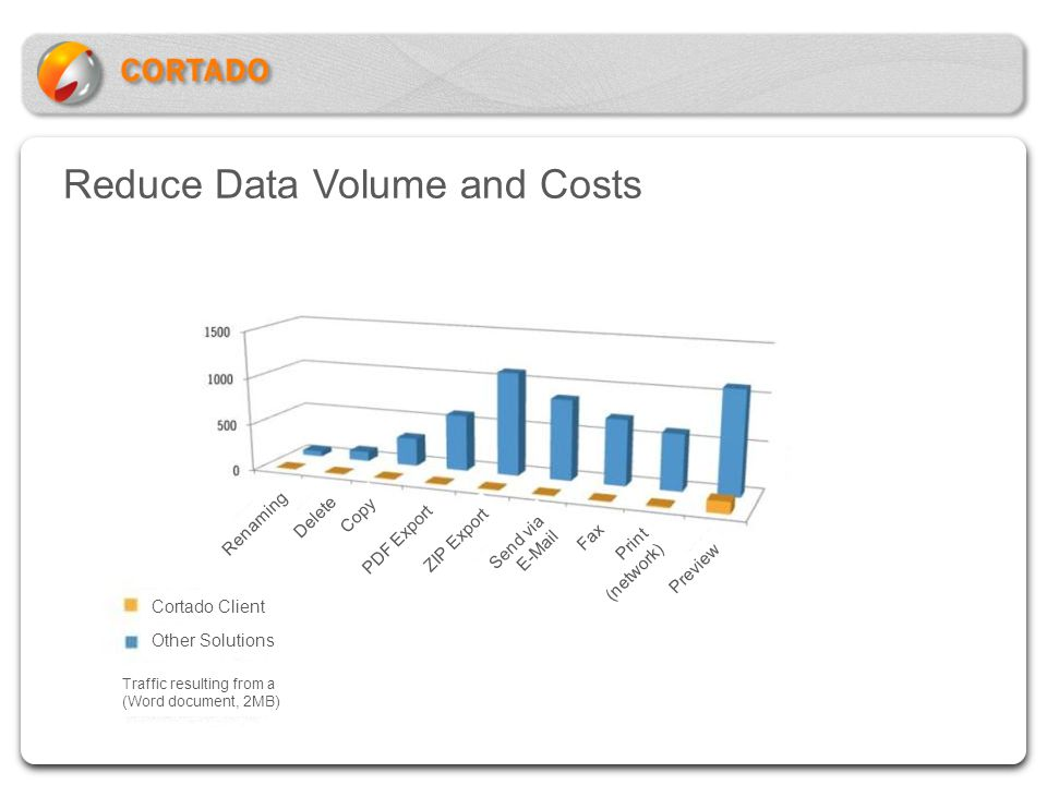 Reduce Data Volume and Costs