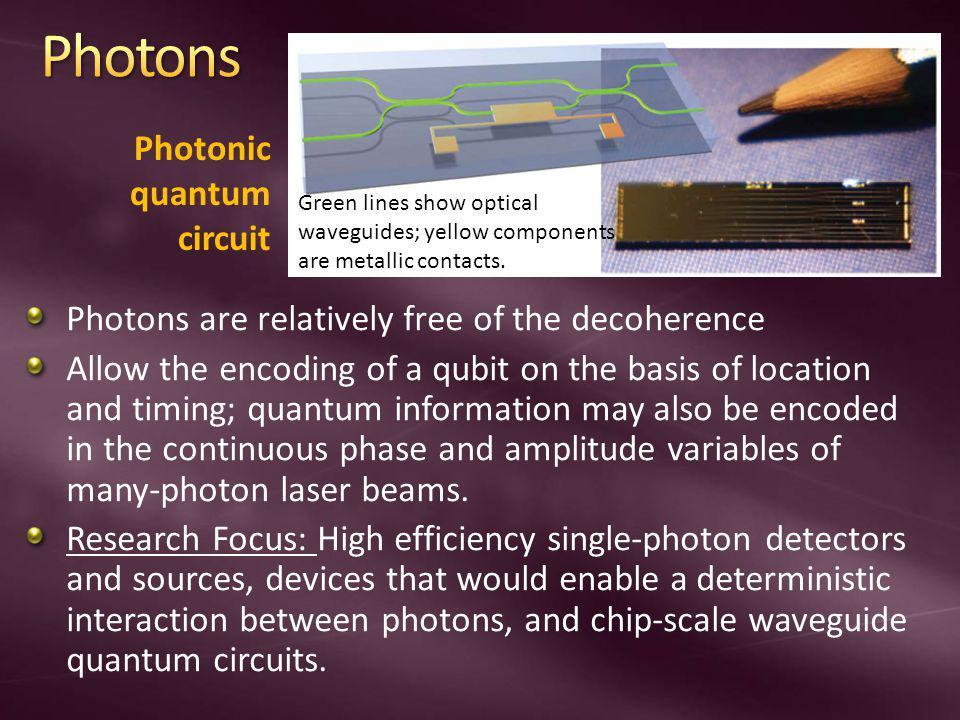Photons Photonic quantum circuit
