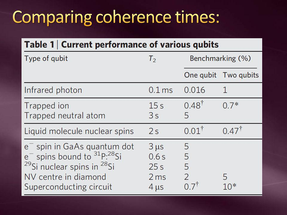 Comparing coherence times: