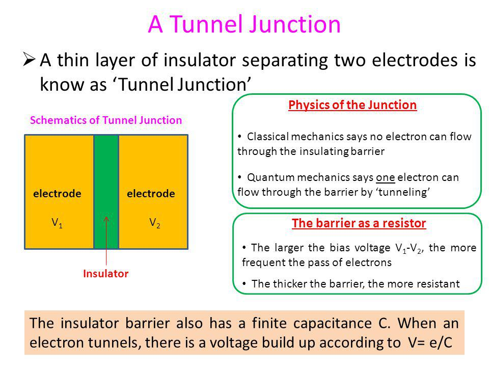 A Tunnel Junction A thin layer of insulator separating two electrodes is know as 'Tunnel Junction' Physics of the Junction.
