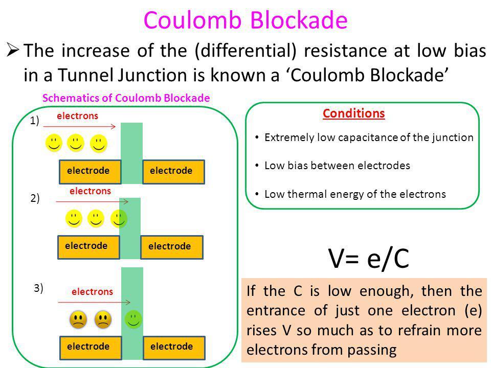 V= e/C Coulomb Blockade