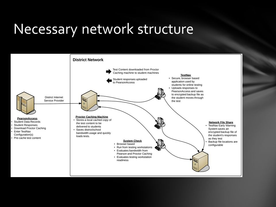 Necessary network structure