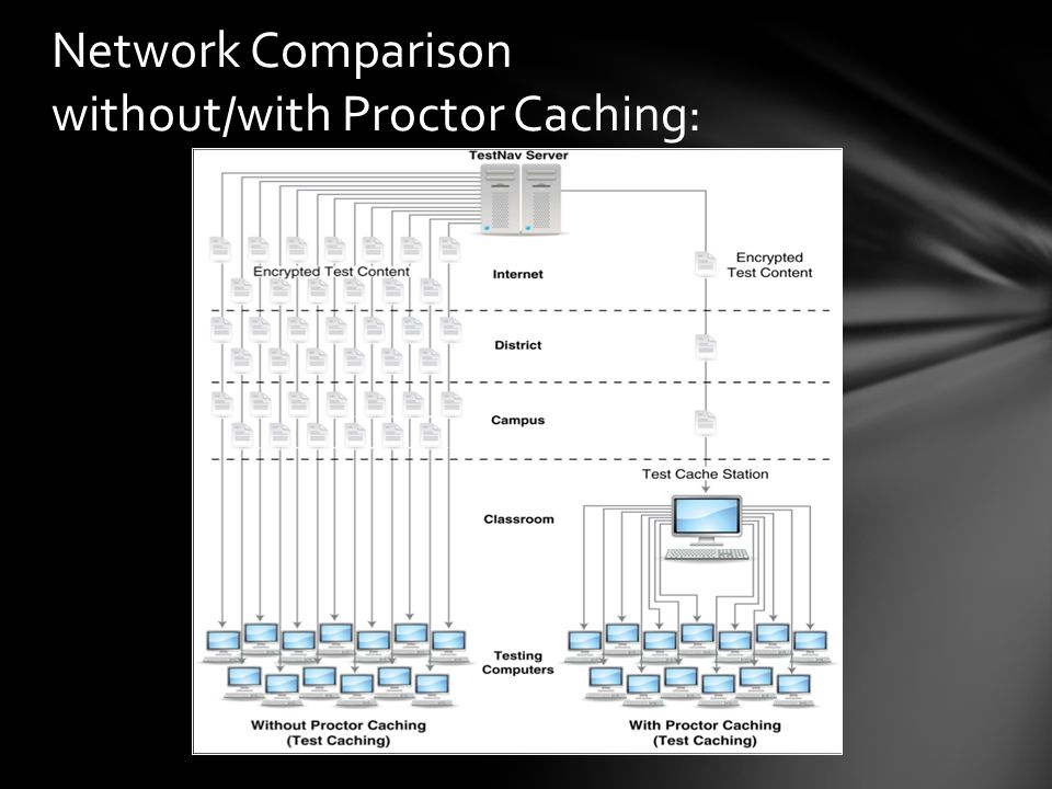 Network Comparison without/with Proctor Caching: