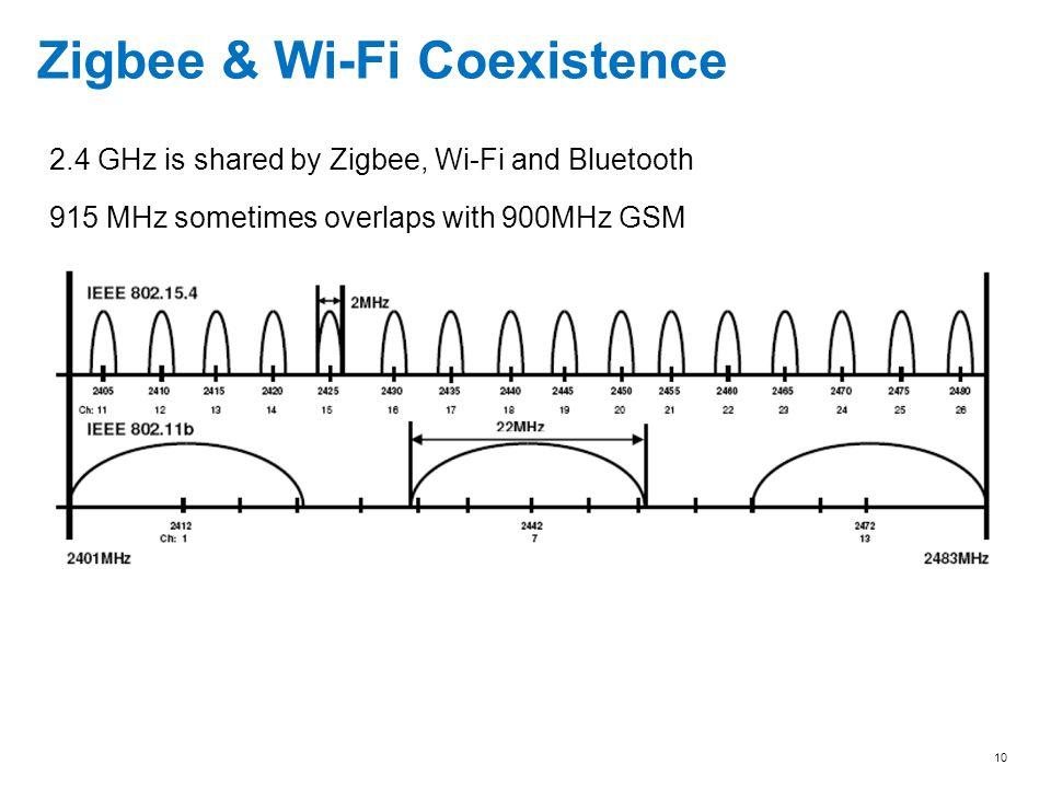 Zigbee & Wi-Fi Coexistence