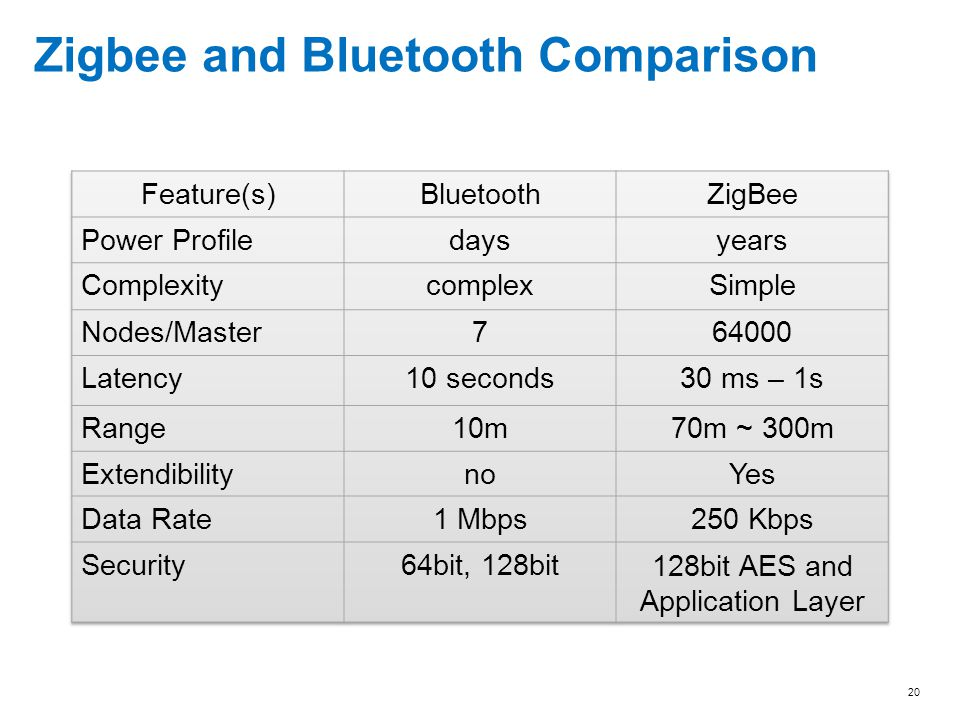 Zigbee and Bluetooth Comparison