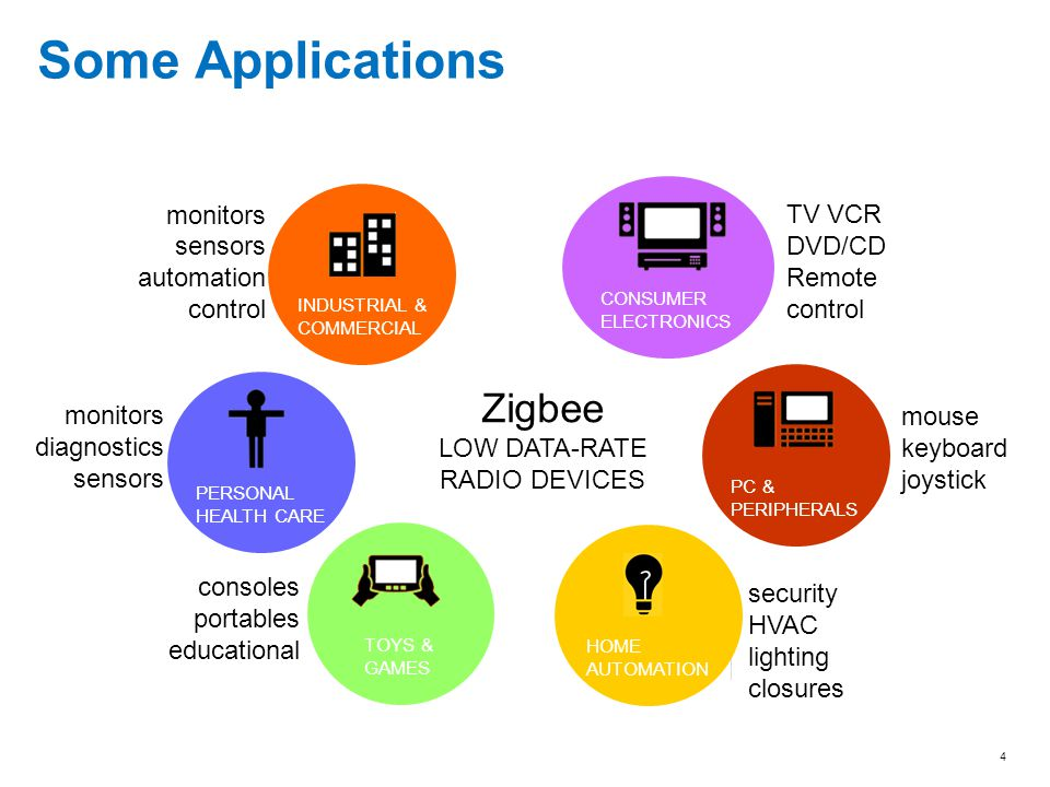 Some Applications Zigbee monitors TV VCR sensors DVD/CD automation