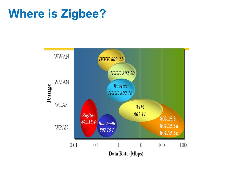 Where is Zigbee