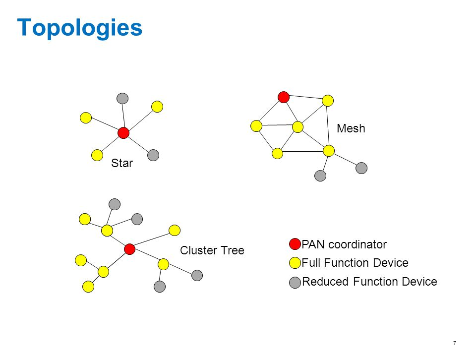 Topologies Mesh Star PAN coordinator Cluster Tree Full Function Device