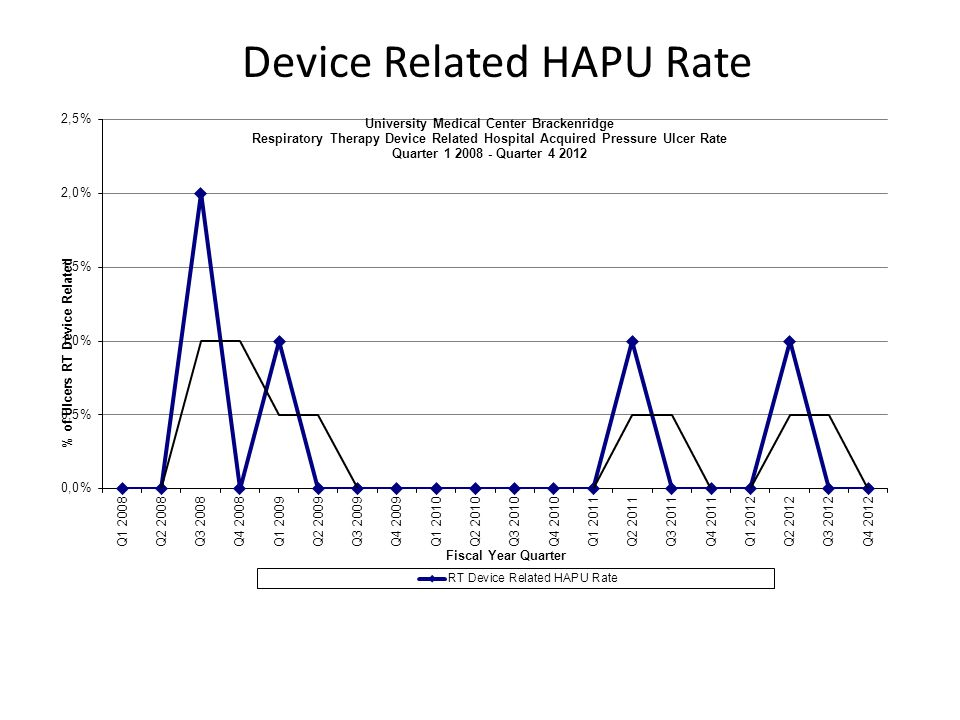 Device Related HAPU Rate