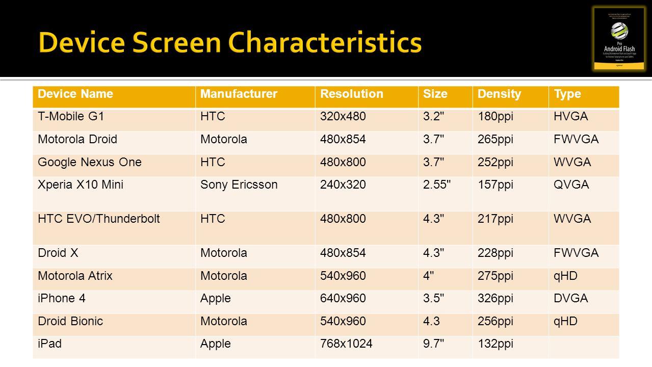 Device Screen Characteristics