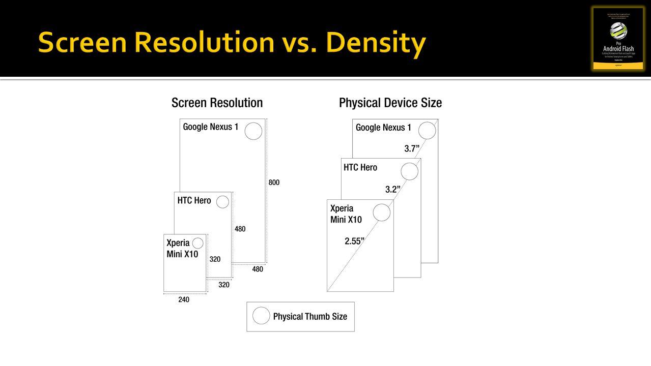 Screen Resolution vs. Density
