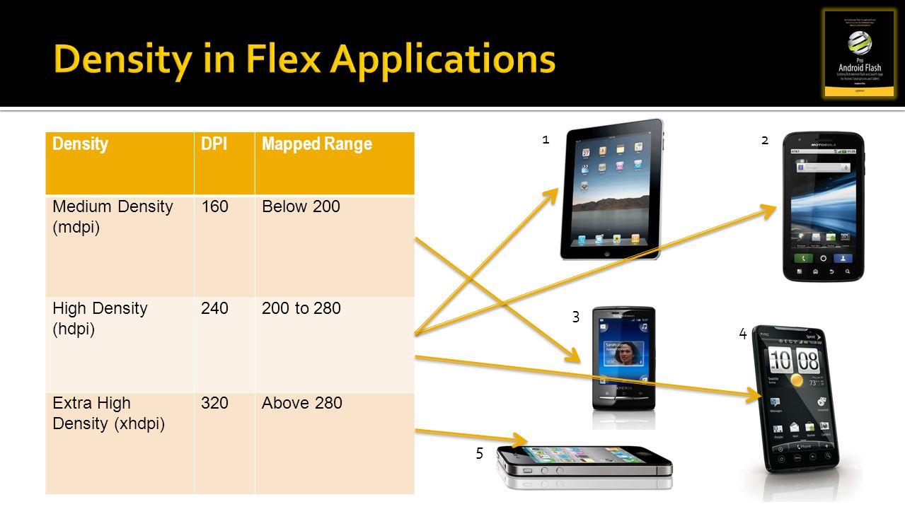 Density in Flex Applications