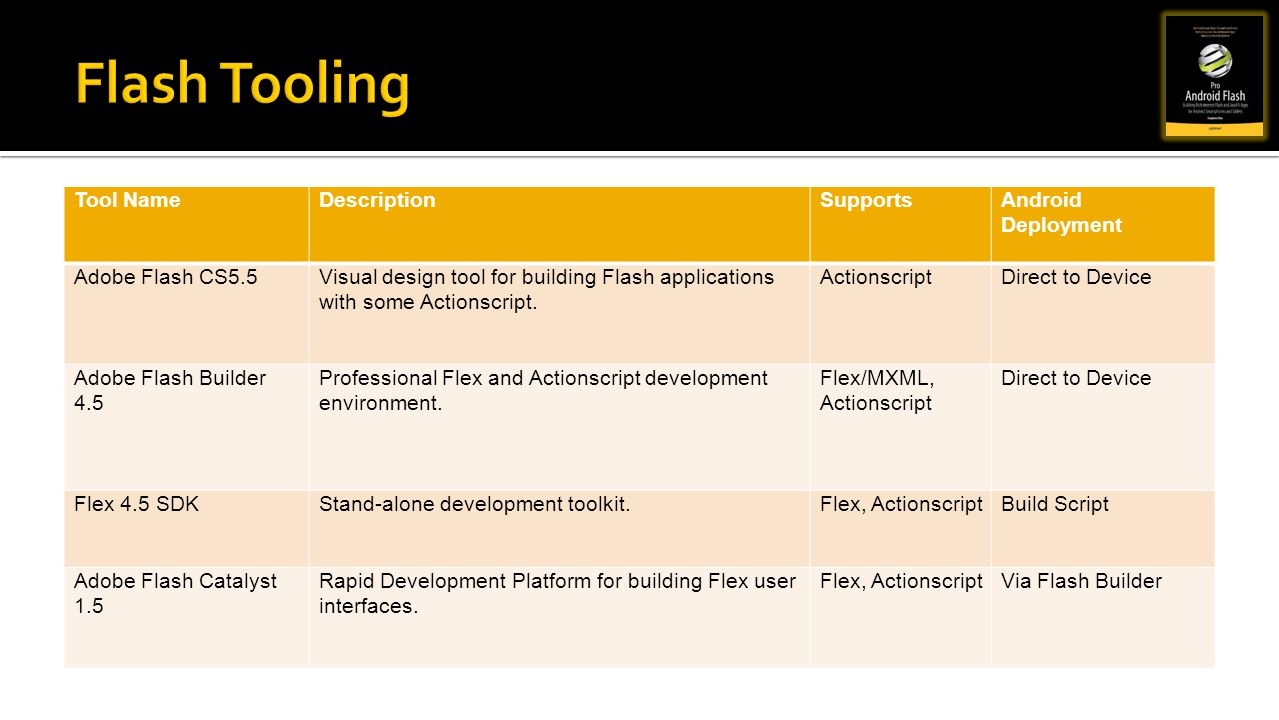Flash Tooling Tool Name Description Supports Android Deployment