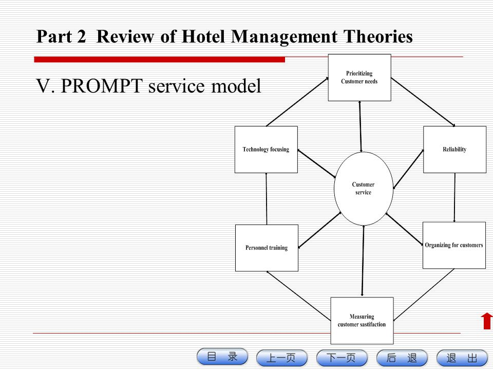 Part 2 Review of Hotel Management Theories