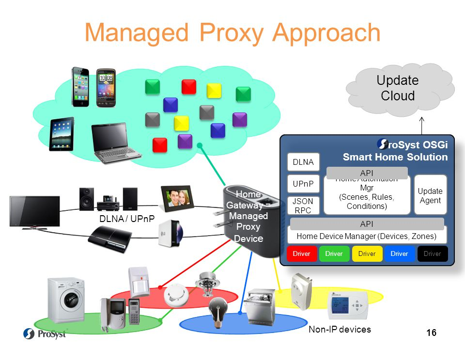 Managed Proxy Approach