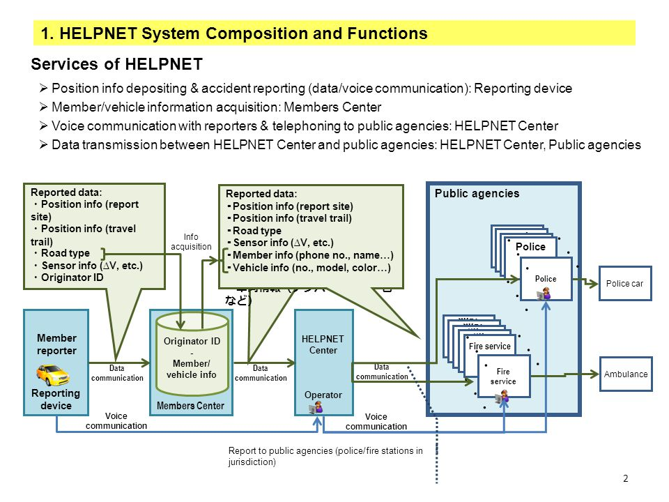 1. HELPNET System Composition and Functions
