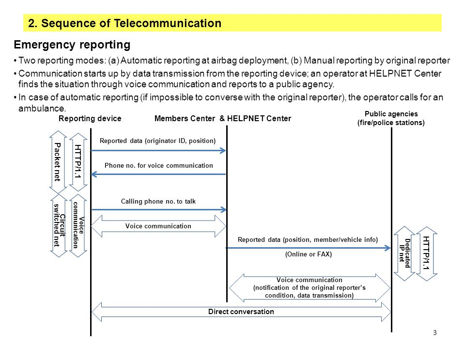 2. Sequence of Telecommunication