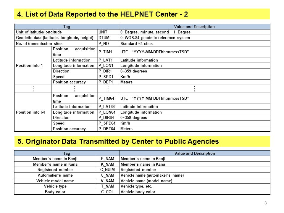4. List of Data Reported to the HELPNET Center - 2