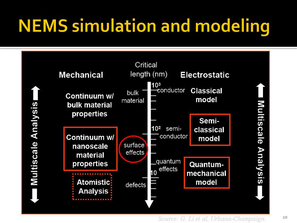 NEMS simulation and modeling
