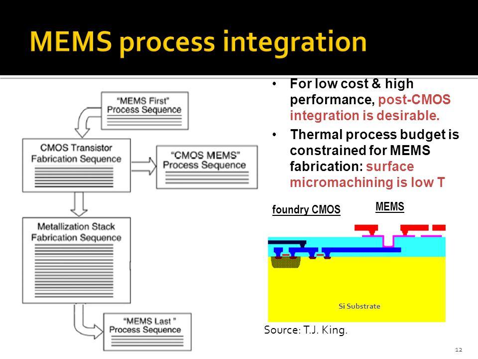 MEMS process integration