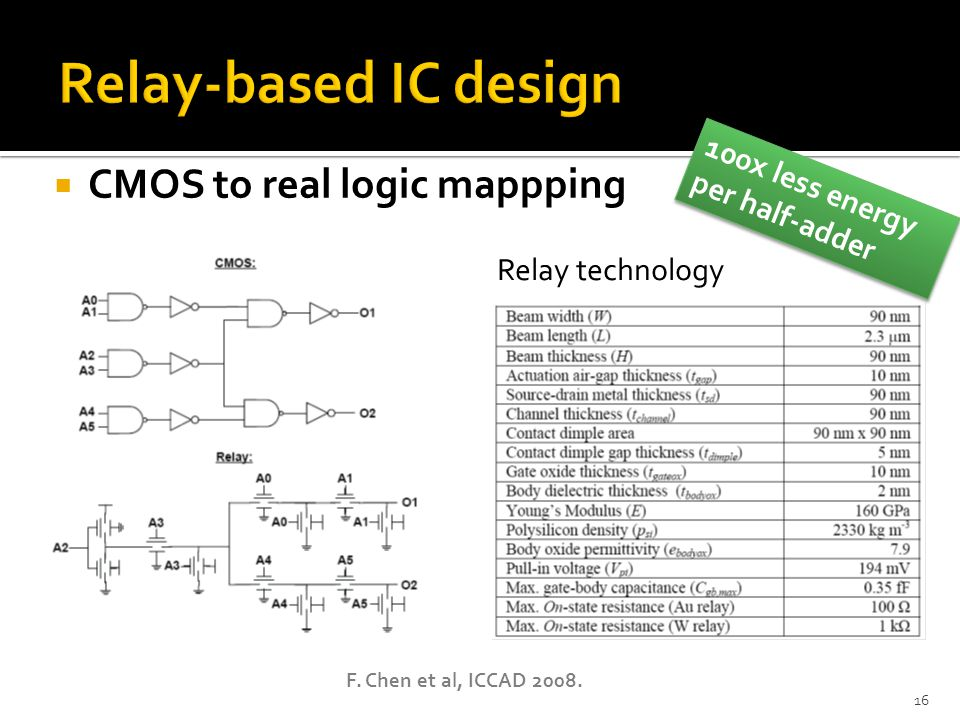 Relay-based IC design CMOS to real logic mappping