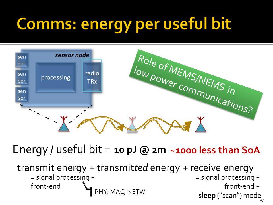 Comms: energy per useful bit