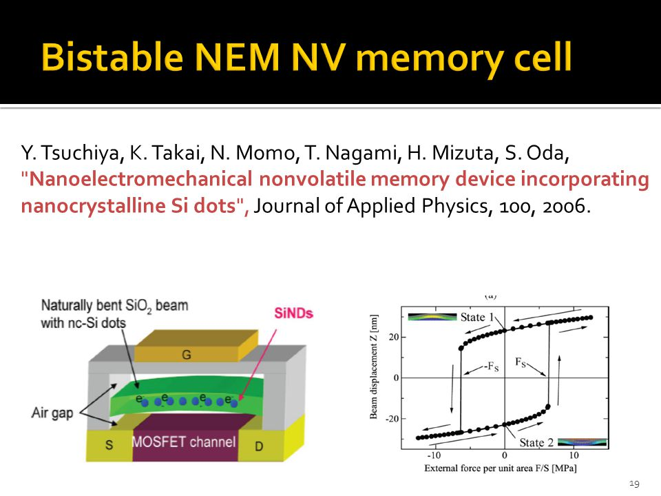 Bistable NEM NV memory cell