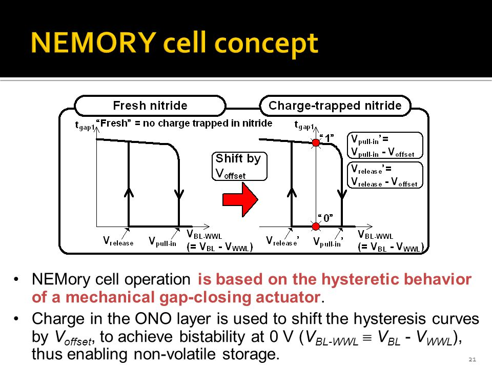 NEMORY cell concept NEMory cell operation is based on the hysteretic behavior of a mechanical gap-closing actuator.