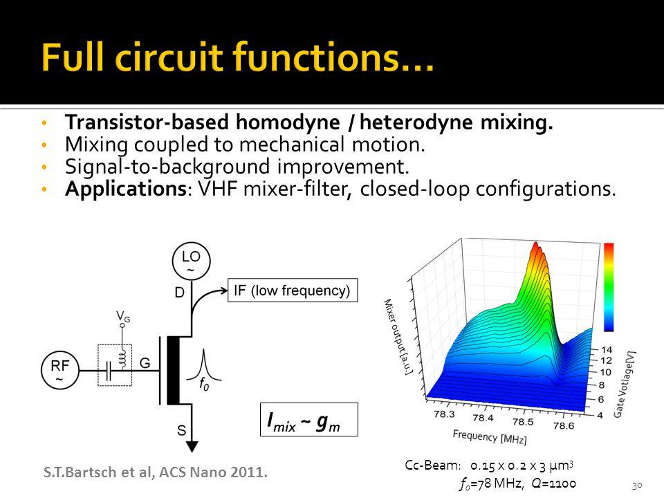 Full circuit functions…