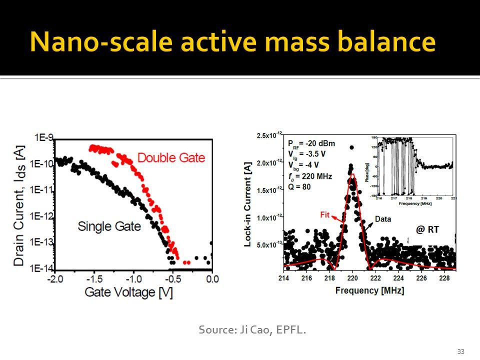 Nano-scale active mass balance